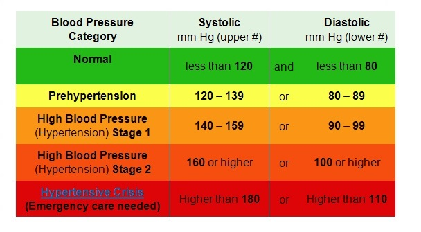 high blood pressure chart 26